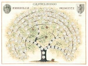 The Genetti Family Tree