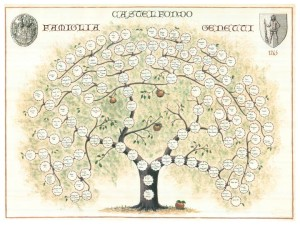 The Genetti Family Tree