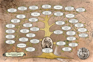 Family tree of Damiano and Oliva Genetti